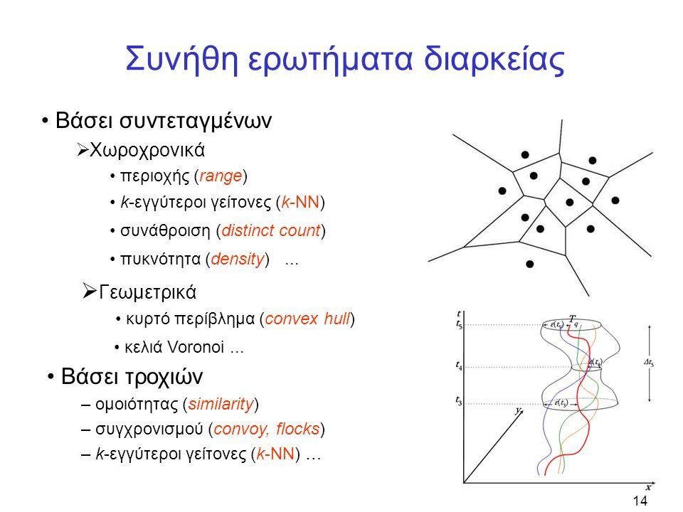 14 Συνήθη ερωτήματα διαρκείας • Βάσει συντεταγμένων  Χωροχρονικά • περιοχής (range) • Βάσει τροχιών – ομοιότητας (similarity) – συγχρονισμού (convoy, flocks) – k-εγγύτεροι γείτονες (k-NN) …  Γεωμετρικά • κυρτό περίβλημα (convex hull) • k-εγγύτεροι γείτονες (k-NN) • συνάθροιση (distinct count) • πυκνότητα (density)...