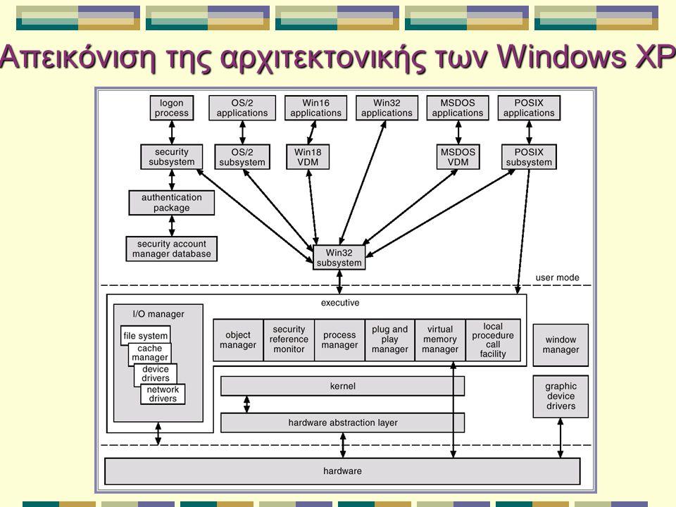 Executive – I/O Manager  Είναι υπεύθυνος για:  Συστήματα αρχείων  Διαχείριση κρυφής μνήμης  Οδηγούς συσκευών  Οδηγούς δικτύου  Κρατά στοιχεία για το ποια συστήματα αρχείων είναι φορτωμένα και διαχειρίζεται προσωρινές μνήμες για αιτήματα Ε/Ε.