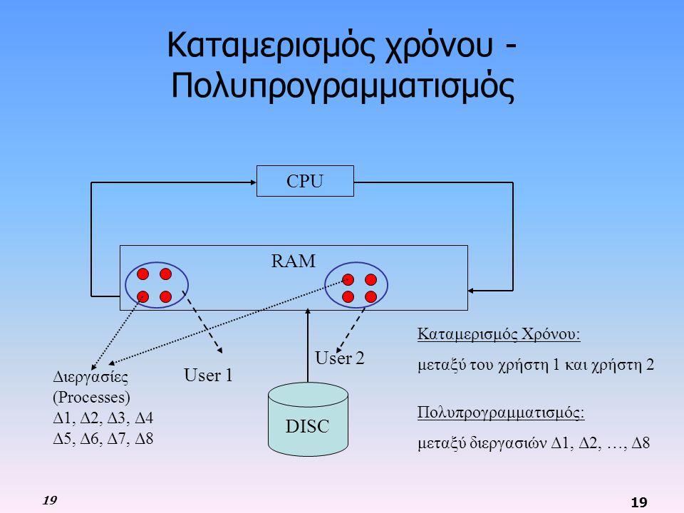 19 Καταμερισμός χρόνου - Πολυπρογραμματισμός Καταμερισμός Χρόνου: μεταξύ του χρήστη 1 και χρήστη 2 Πολυπρογραμματισμός: μεταξύ διεργασιών Δ1, Δ2, …, Δ8 CPU RAM DISC Διεργασίες (Processes) Δ1, Δ2, Δ3, Δ4 Δ5, Δ6, Δ7, Δ8 User 1 User 2