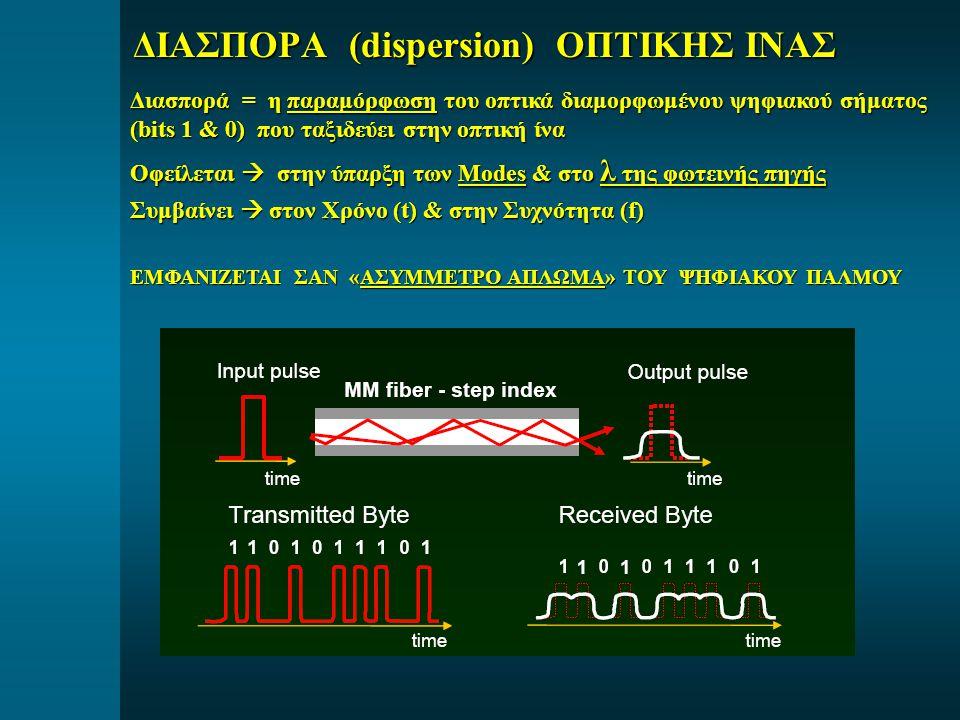 ΔΙΑΣΠΟΡΑ (dispersion) ΟΠΤΙΚΗΣ ΙΝΑΣ Διασπορά = η παραμόρφωση του οπτικά διαμορφωμένου ψηφιακού σήματος (bits 1 & 0) που ταξιδεύει στην οπτική ίνα Οφείλ