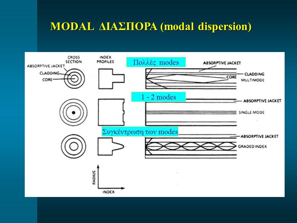 Πολλές modes 1 - 2 modes Συγκέντρωση των modes MODAL ΔΙΑΣΠΟΡΑ (modal dispersion)