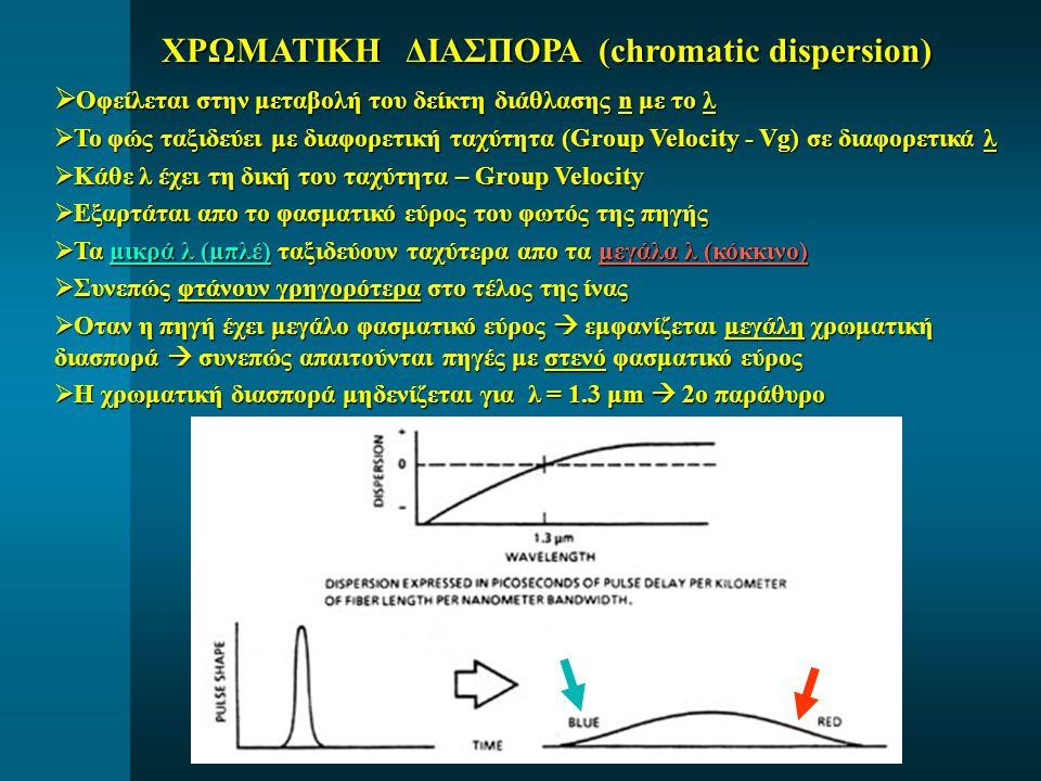ΧΡΩΜΑΤΙΚΗ ΔΙΑΣΠΟΡΑ (chromatic dispersion) ΧΡΩΜΑΤΙΚΗ ΔΙΑΣΠΟΡΑ (chromatic dispersion)  Οφείλεται στην μεταβολή του δείκτη διάθλασης n με το λ  Το φώς