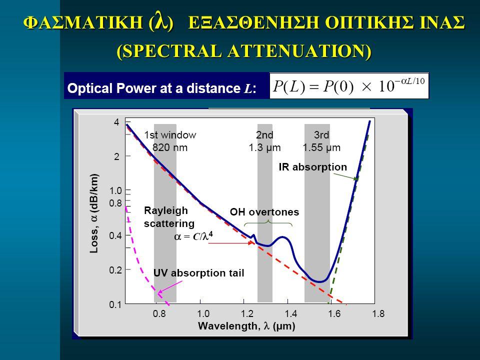 MODAL ΔΙΑΣΠΟΡΑ MODAL ΔΙΑΣΠΟΡΑ (modal ή intermodal dispersion)  Οφείλεται στην ύπαρξη των Modes και την μείξη τους (mode mixing)  Εμφανίζεται στις πολυτροπικές ίνες (multimode fiber)  Απλώνει τον παλμό έξω και πέρα απο το αρχικό «time slot του  Είναι υψηλή στις Step - Index οπτικές ίνες  Είναι σχετικά χαμηλή στις Graded – Index οπτικές ίνες  Είναι πολύ χαμηλή έως αμελητέα στις μονοτροπικές ίνες διότι σε αυτές δεν δημιουργούνται περισσότερες απο 1 – 2 modes