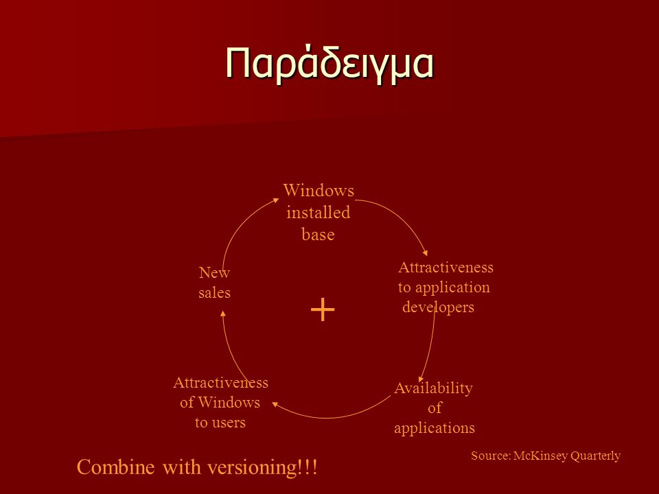 Παράδειγμα Windows installed base + Attractiveness to application developers Availability of applications Attractiveness of Windows to users New sales