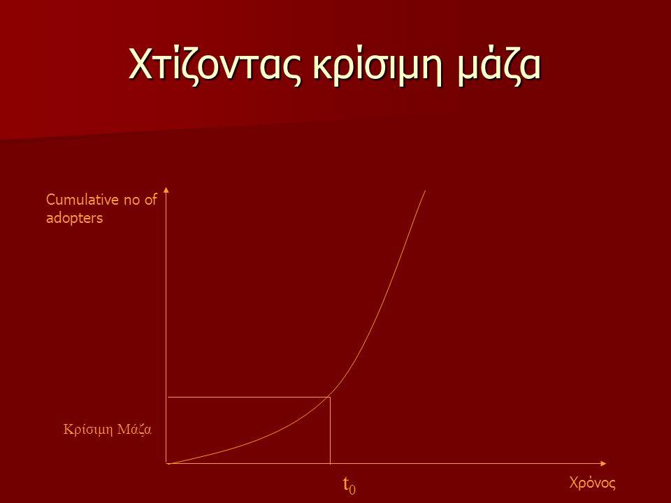 Χτίζοντας κρίσιμη μάζα Cumulative no of adopters Χρόνος Κρίσιμη Μάζα t0t0
