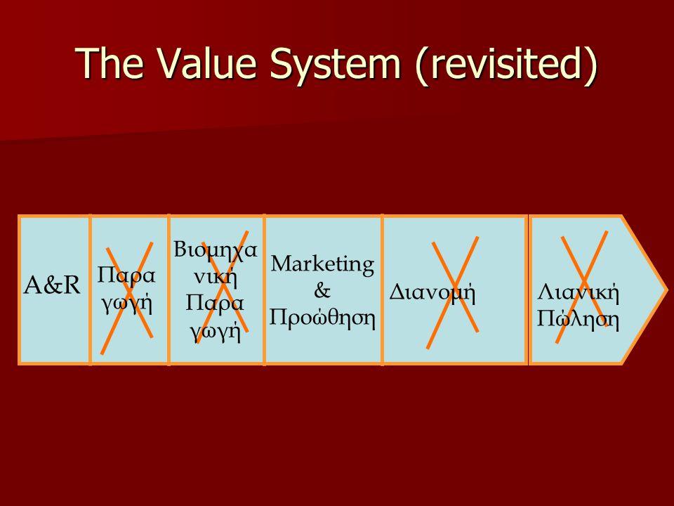 The Value System (revisited) A&R Παρα γωγή Διανομή Βιομηχα νική Παρα γωγή Marketing & Προώθηση Λιανική Πώληση