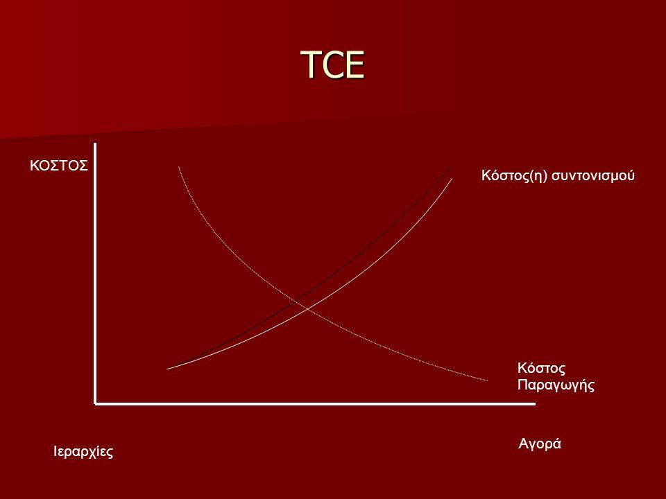 TCE Κόστος(η) συντονισμού Κόστος Παραγωγής Αγορά Ιεραρχίες ΚΟΣΤΟΣ