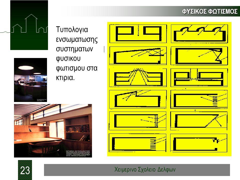 ΦΥΣΙΚΟΣ ΦΩΤΙΣΜΟΣ 23 Χειμερινο Σχολειο Δελφων Tυπολογια ενσωματωσης συστηματων φυσικου φωτισμου στα κτιρια.