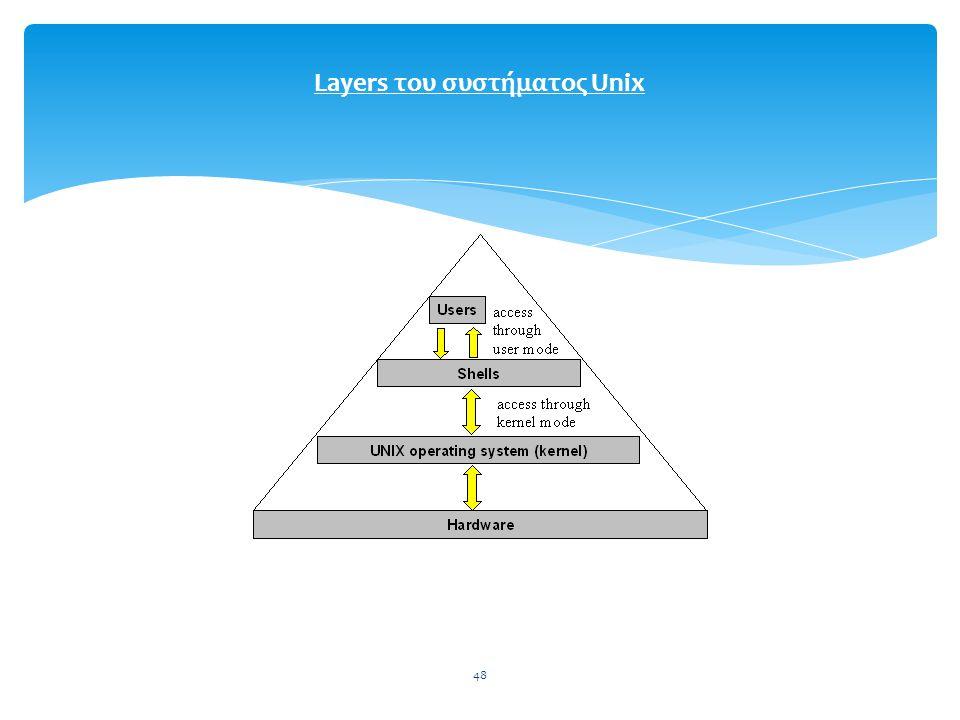 48 Layers του συστήματος Unix