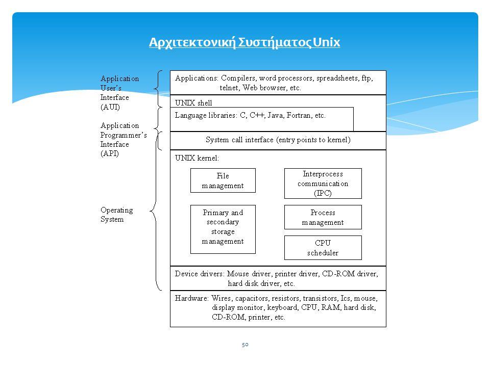 50 Αρχιτεκτονική Συστήματος Unix
