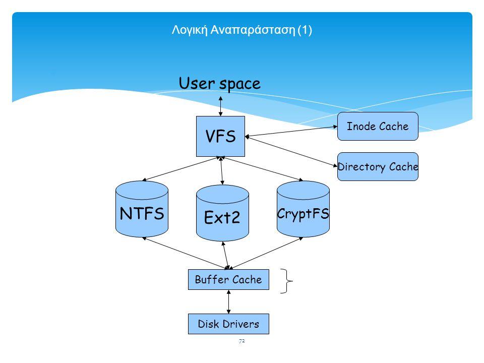 72 Λογική Αναπαράσταση (1)  VFS Inode Cache Directory Cache NTFS Ext2 CryptFS Buffer Cache Disk Drivers User space