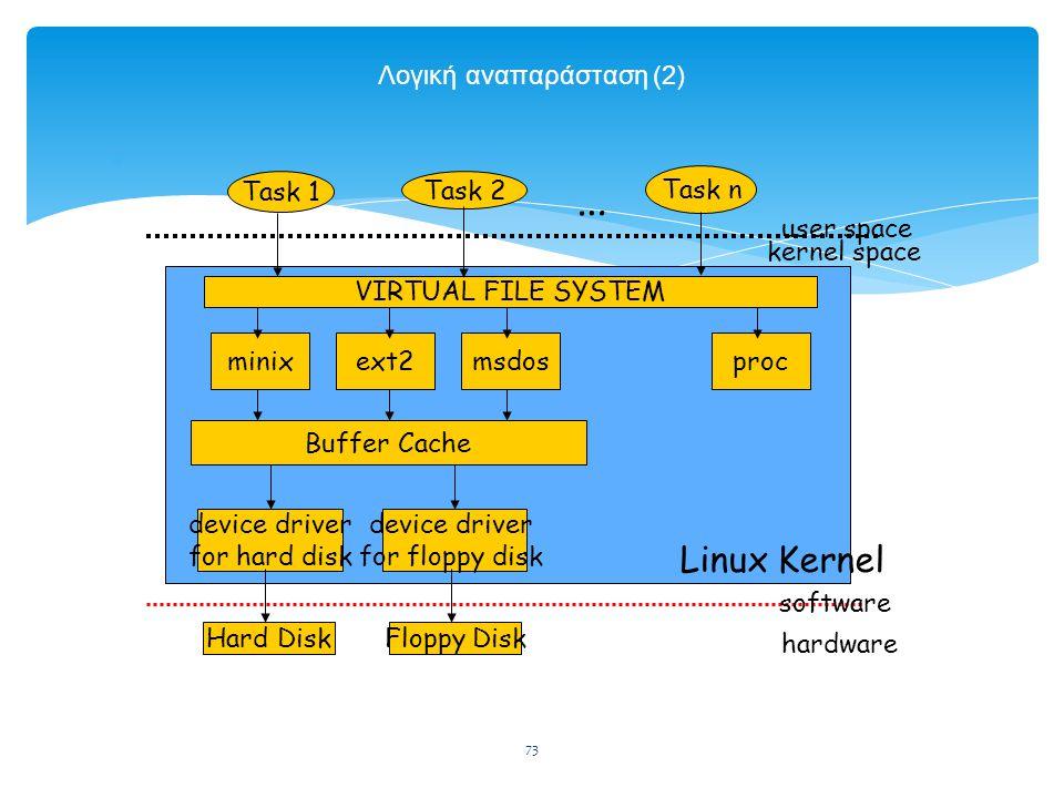 73 Λογική αναπαράσταση (2)  Task 1 Task 2 Task n … user space kernel space VIRTUAL FILE SYSTEM minixext2msdosproc device driver for hard disk device driver for floppy disk Buffer Cache software hardware Hard DiskFloppy Disk Linux Kernel