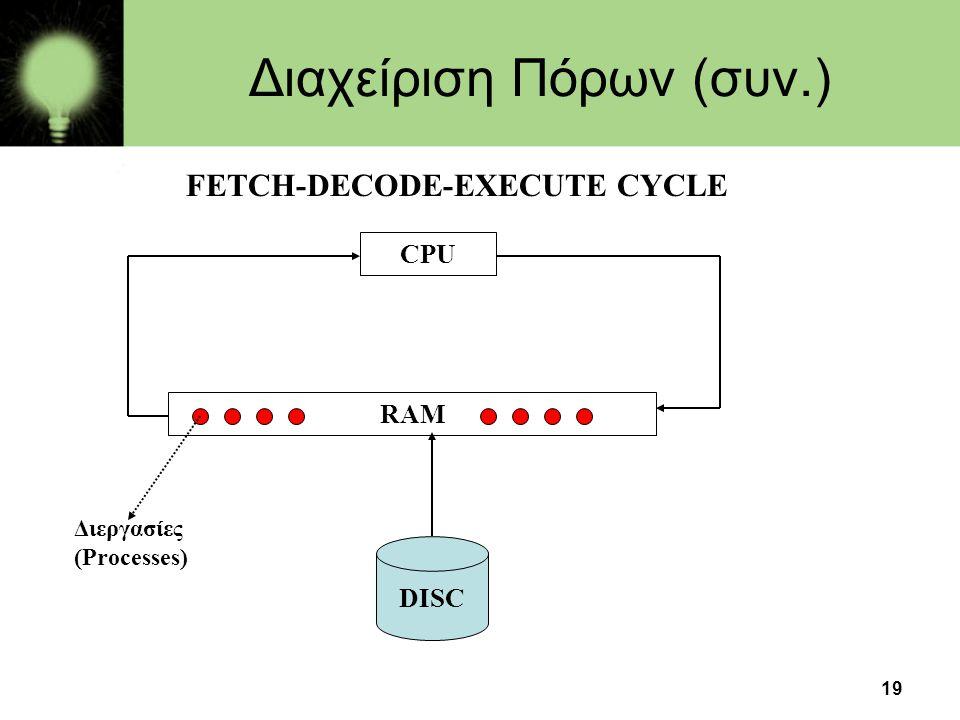 19 Διαχείριση Πόρων (συν.) FETCH-DECODE-EXECUTE CYCLE CPU RAM DISC Διεργασίες (Processes)