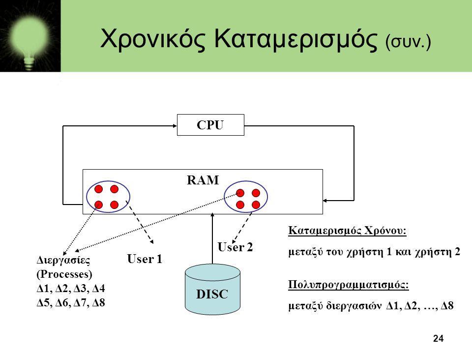 24 Χρονικός Καταμερισμός (συν.) Καταμερισμός Χρόνου: μεταξύ του χρήστη 1 και χρήστη 2 Πολυπρογραμματισμός: μεταξύ διεργασιών Δ1, Δ2, …, Δ8 CPU RAM DIS