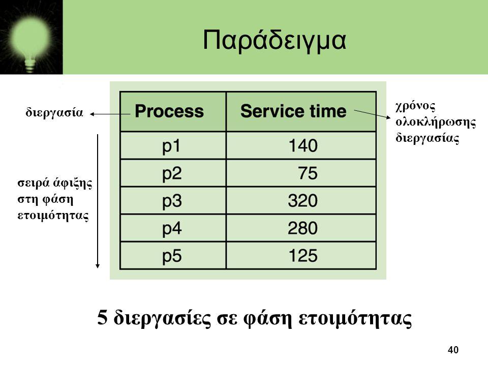 40 Παράδειγμα 5 διεργασίες σε φάση ετοιμότητας σειρά άφιξης στη φάση ετοιμότητας διεργασία χρόνος ολοκλήρωσης διεργασίας