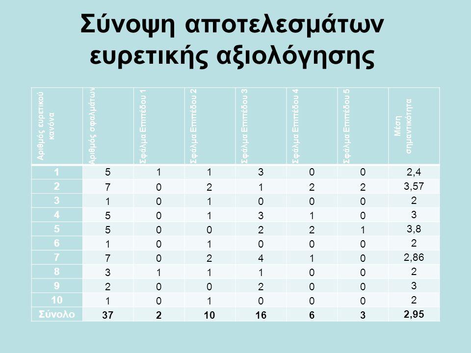 Σύνοψη αποτελεσμάτων ευρετικής αξιολόγησης Αριθμός ευρετικού κανόνα Αριθμός σφαλμάτων Σφάλμα Επιπέδου 1Σφάλμα Επιπέδου 2Σφάλμα Επιπέδου 3Σφάλμα Επιπέδ