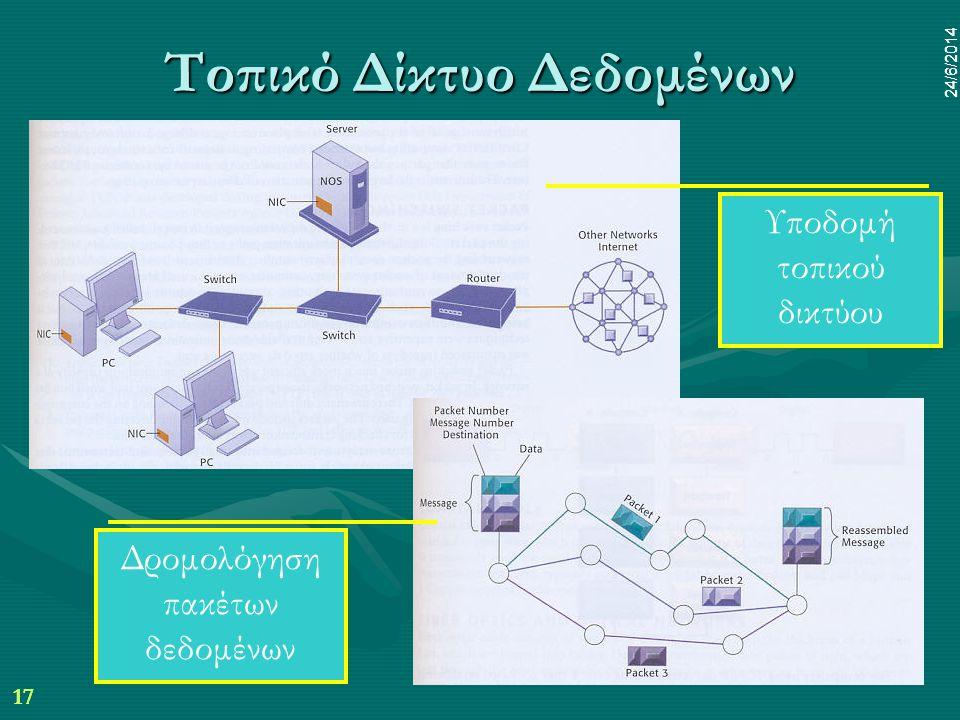 17 24/6/2014 dr.pp mim 17 24/6/2014 Τοπικό Δίκτυο Δεδομένων Υποδομή τοπικού δικτύου Δρομολόγηση πακέτων δεδομένων