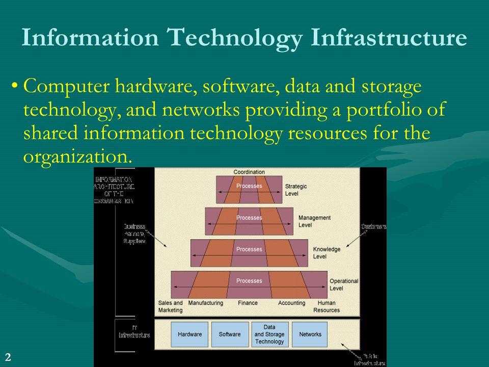 3 24/6/2014 dr.pp mim 3 24/6/2014 Περιεχόμενα 6 ης Ενότητας •Θα δούμε τι συνιστά υποδομή για πληροφοριακά συστήματα, διάφορους τύπους και μοντέλα υποδομών.