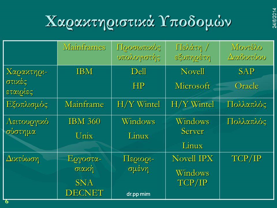 6 24/6/2014 dr.pp mim 6 24/6/2014 Χαρακτηριστικά Υποδομών Mainframes Προσωπικός υπολογιστής Πελάτη / εξυπηρέτη Μοντέλο Διαδικτύου Χαρακτηρι- στικές εταιρίες IBMDellHPNovellMicrosoftSAPOracle ΕξοπλισμόςMainframe H/Y Wintel Πολλαπλός Λειτουργικό σύστημα IBM 360 UnixWindowsLinux Windows Server LinuxΠολλαπλός Δικτύωση Εργοστα- σιακή SNA DECNET Περιορι- σμένη Novell IPX Windows TCP/IP TCP/IP