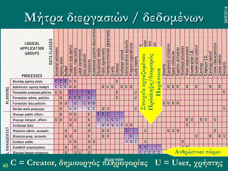 65 24/6/2014 dr.pp mim 65 24/6/2014 Μήτρα διεργασιών / δεδομένων C = Creator, δημιουργός πληροφορίας U = User, χρήστης Ανθρώπινοι πόροι Στοιχεία εργαζομένου Πρόσληψη/διορισμός Παράπονα
