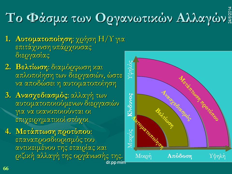 66 24/6/2014 dr.pp mim 66 24/6/2014 Το Φάσμα των Οργανωτικών Αλλαγών 1.Αυτοματοποίηση: χρήση Η/Υ για επιτάχυνση υπάρχουσας διεργασίας 2.Βελτίωση: διαμόρφωση και απλοποίηση των διεργασιών, ώστε να αποδώσει η αυτοματοποίηση 3.Ανασχεδιασμός: αλλαγή των αυτοματοποιούμενων διεργασιών για να ικανοποιούνται οι επιχειρηματικοί στόχοι 4.Μετάπτωση προτύπου: επαναπροσδιορισμός του αντικειμένου της εταιρίας και ριζική αλλαγή της οργάνωσής της.