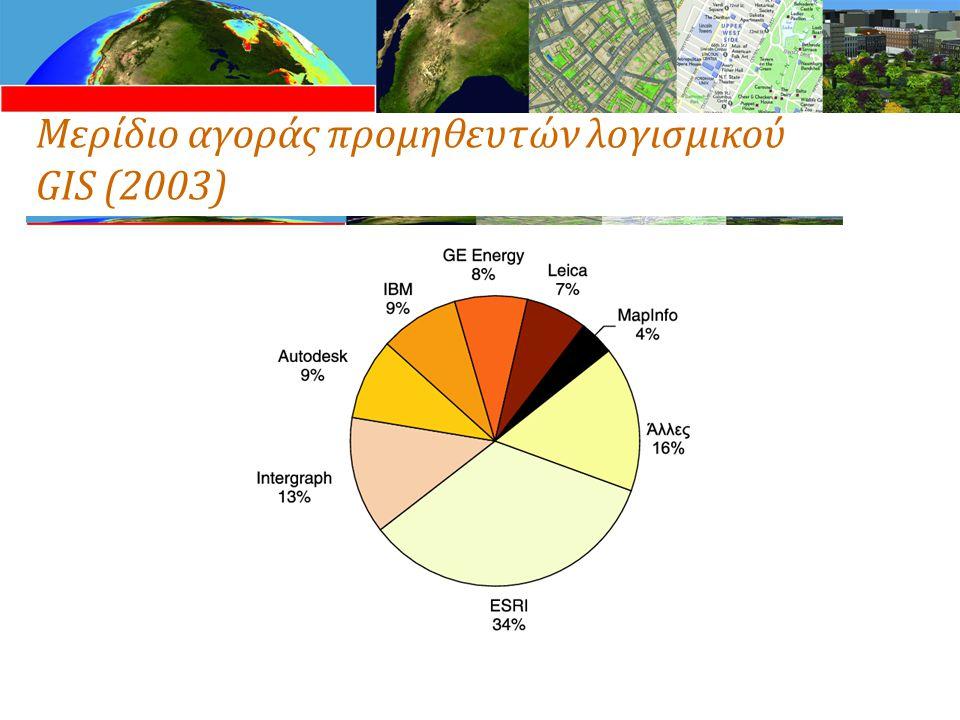 Μερίδιο αγοράς προμηθευτών λογισμικού GIS (2003)