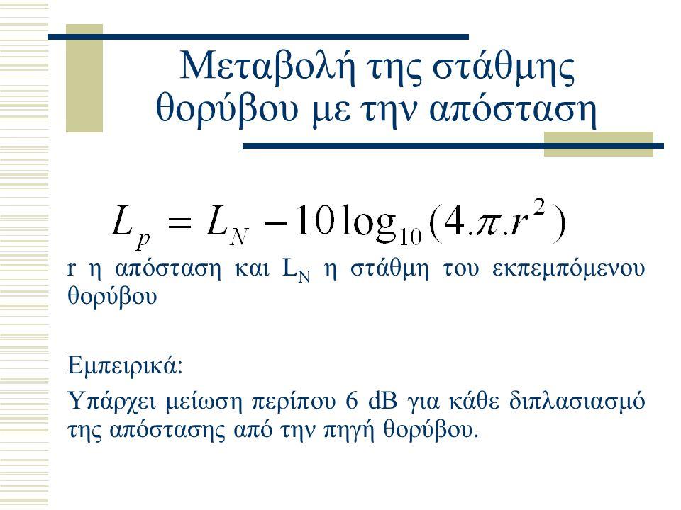 Μεταβολή της στάθμης θορύβου με την απόσταση r η απόσταση και L N η στάθμη του εκπεμπόμενου θορύβου Εμπειρικά: Υπάρχει μείωση περίπου 6 dB για κάθε δι