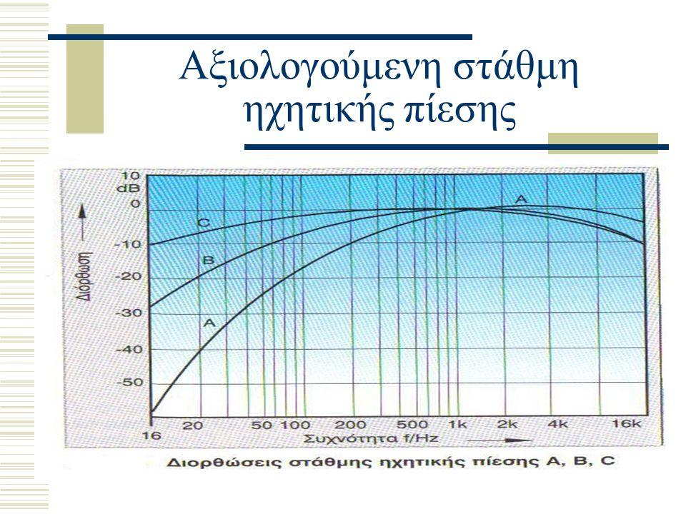 Αξιολογούμενη στάθμη ηχητικής πίεσης