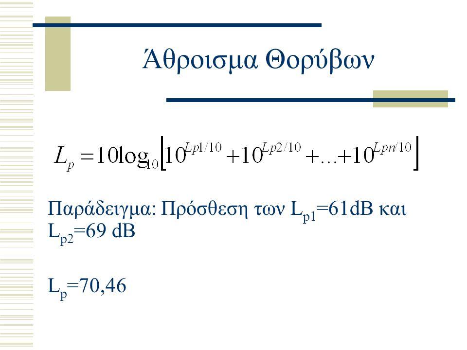 Άθροισμα Θορύβων Παράδειγμα: Πρόσθεση των L p1 =61dB και L p2 =69 dB L p =70,46