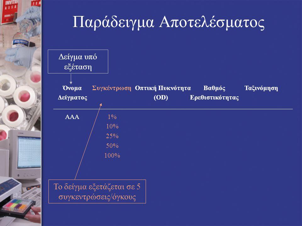Δείγμα υπό εξέταση Παράδειγμα Αποτελέσματος ΌνομαΣυγκέντρωση Οπτική ΠυκνότηταΒαθμόςΤαξινόμηση Δείγματος(OD)Ερεθιστικότητας ΑΑΑ1% 10% 25% 50% 100% Το δείγμα εξετάζεται σε 5 συγκεντρώσεις/όγκους