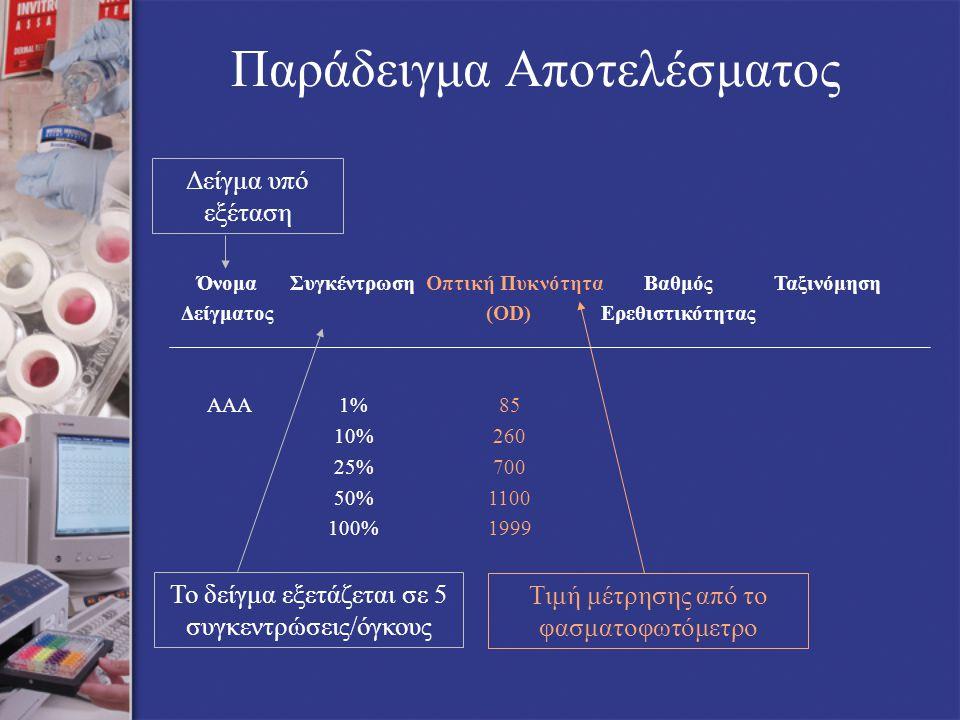 Δείγμα υπό εξέταση Τιμή μέτρησης από το φασματοφωτόμετρο Παράδειγμα Αποτελέσματος ΌνομαΣυγκέντρωση Οπτική ΠυκνότηταΒαθμόςΤαξινόμηση Δείγματος(OD)Ερεθιστικότητας ΑΑΑ 1%85 10%260 25%700 50%1100 100%1999 Το δείγμα εξετάζεται σε 5 συγκεντρώσεις/όγκους