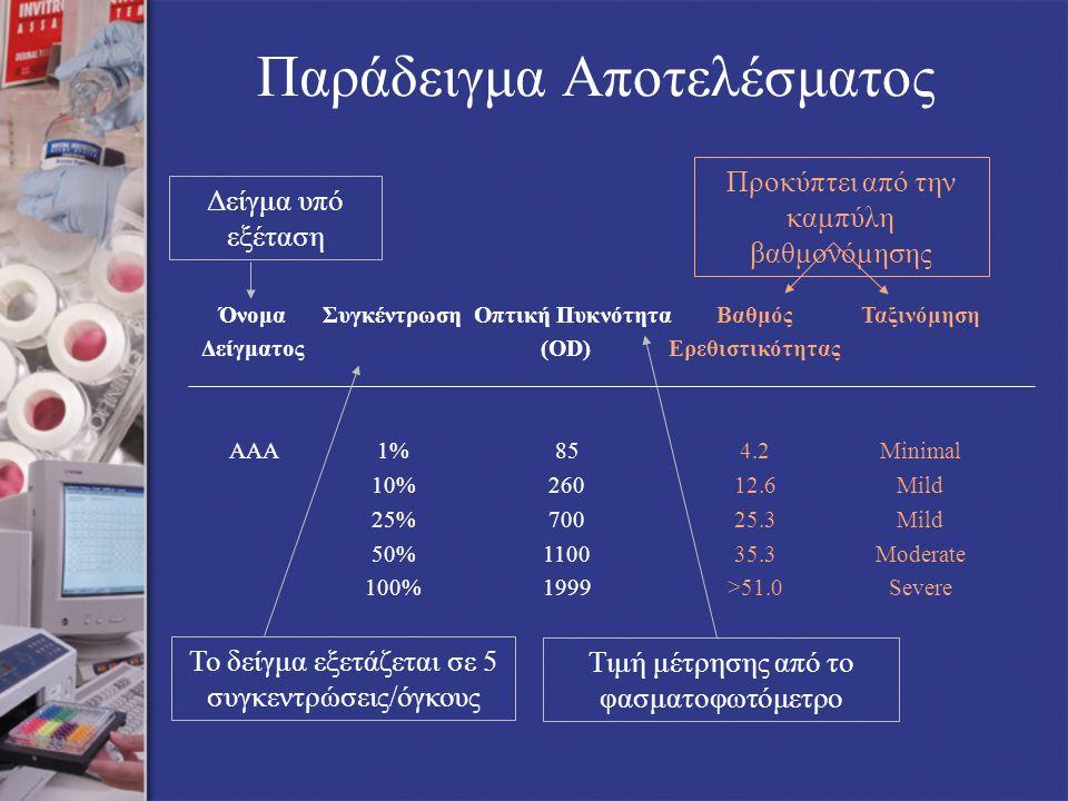 Δείγμα υπό εξέταση Προκύπτει από την καμπύλη βαθμονόμησης Τιμή μέτρησης από το φασματοφωτόμετρο Παράδειγμα Αποτελέσματος ΌνομαΣυγκέντρωση Οπτική ΠυκνότηταΒαθμόςΤαξινόμηση Δείγματος(OD)Ερεθιστικότητας ΑΑΑ1%854.2Minimal 10%26012.6Mild 25%70025.3Mild 50%110035.3Moderate 100%1999>51.0Severe Το δείγμα εξετάζεται σε 5 συγκεντρώσεις/όγκους