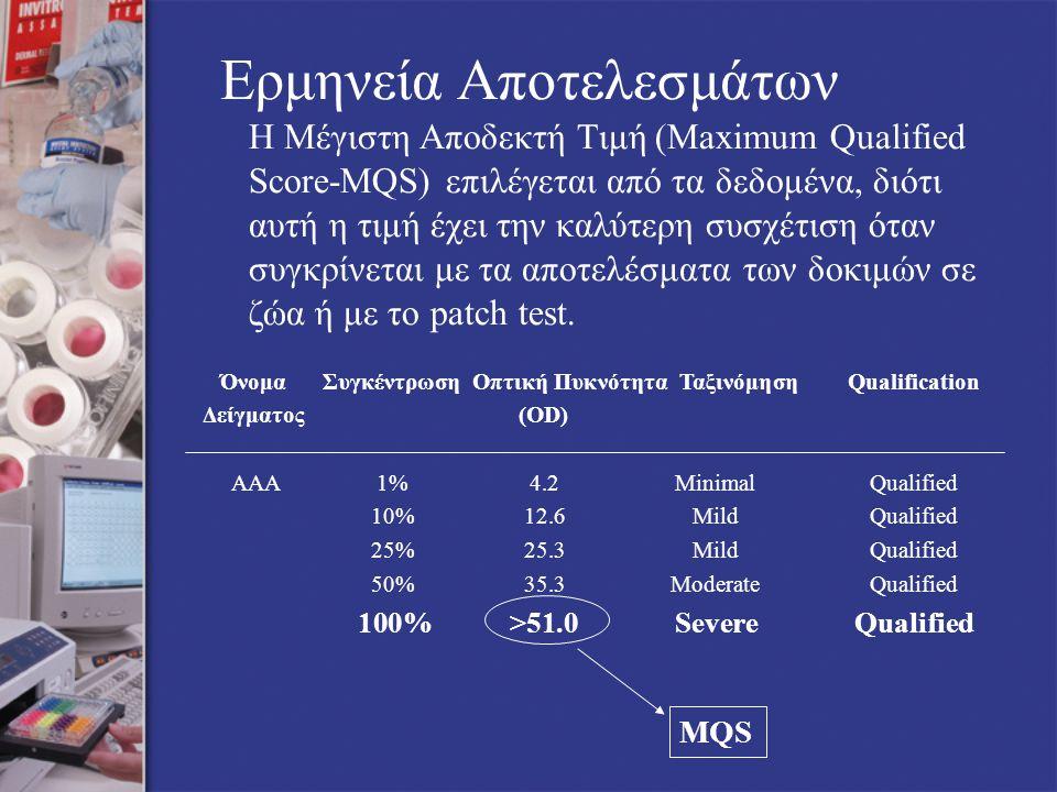 Ερμηνεία Αποτελεσμάτων Η Μέγιστη Αποδεκτή Τιμή (Maximum Qualified Score-MQS) επιλέγεται από τα δεδομένα, διότι αυτή η τιμή έχει την καλύτερη συσχέτιση όταν συγκρίνεται με τα αποτελέσματα των δοκιμών σε ζώα ή με το patch test.