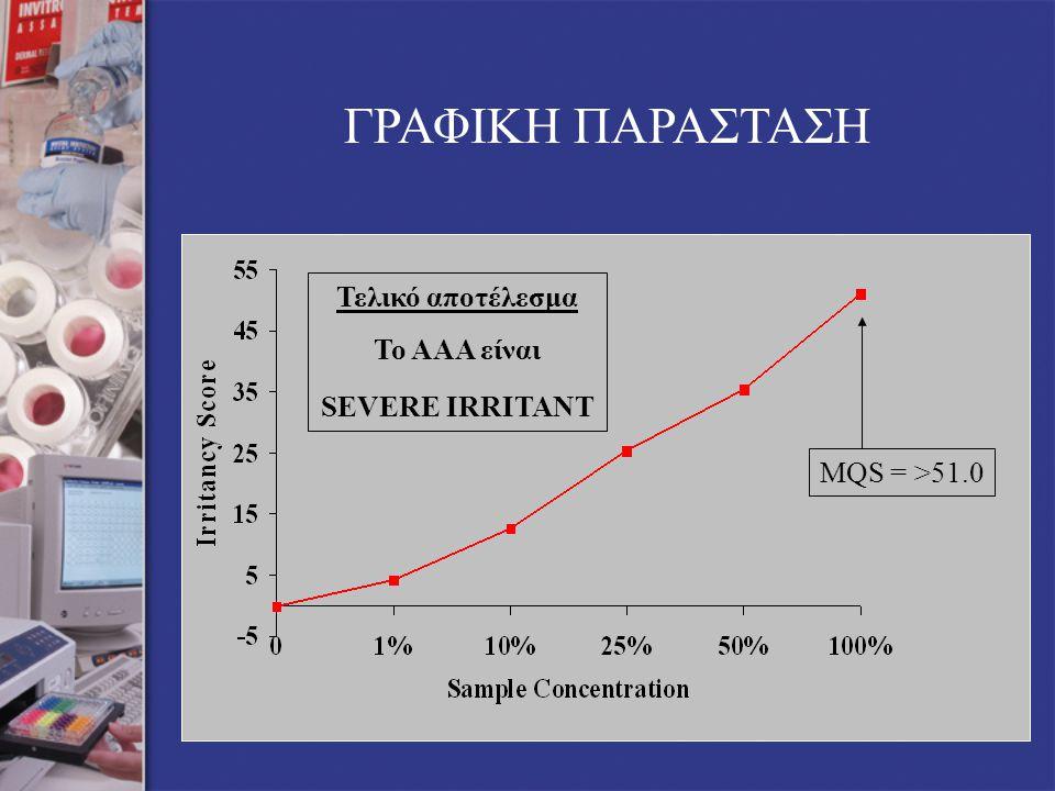 ΓΡΑΦΙΚΗ ΠΑΡΑΣΤΑΣΗ MQS = >51.0 Τελικό αποτέλεσμα Το ΑΑΑ είναι SEVERE IRRITANT