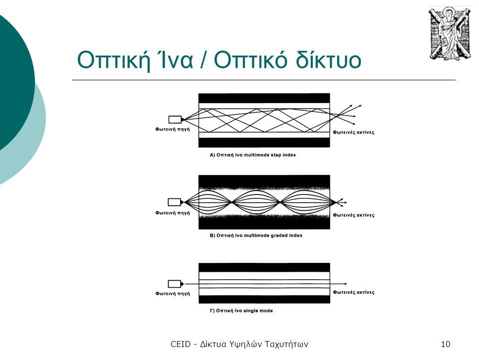 CEID - Δίκτυα Υψηλών Ταχυτήτων10 Οπτική Ίνα / Οπτικό δίκτυο