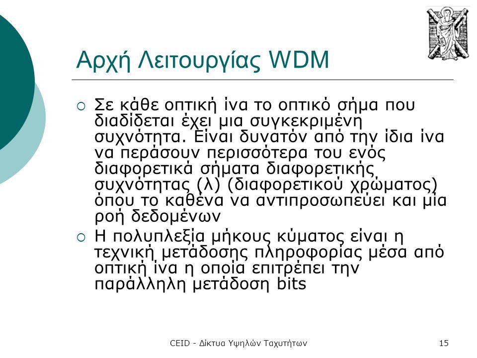 CEID - Δίκτυα Υψηλών Ταχυτήτων15 Αρχή Λειτουργίας WDM  Σε κάθε οπτική ίνα το οπτικό σήµα που διαδίδεται έχει μια συγκεκριμένη συχνότητα.