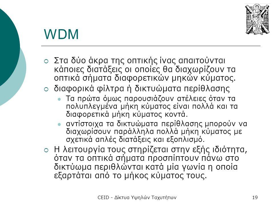 CEID - Δίκτυα Υψηλών Ταχυτήτων19 WDM  Στα δύο άκρα της οπτικής ίνας απαιτούνται κάποιες διατάξεις οι οποίες θα διαχωρίζουν τα οπτικά σήματα διαφορετικών μηκών κύματος.