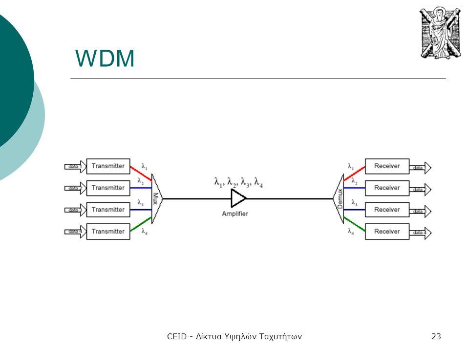 CEID - Δίκτυα Υψηλών Ταχυτήτων23 WDM