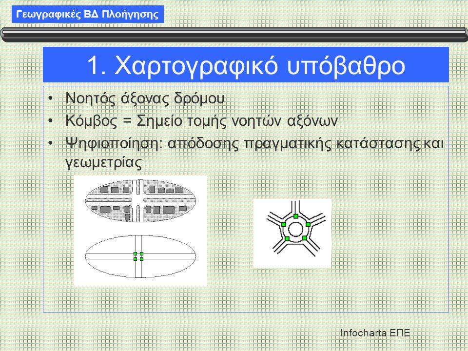 Γεωγραφικές ΒΔ Πλοήγησης Infocharta ΕΠΕ 1.
