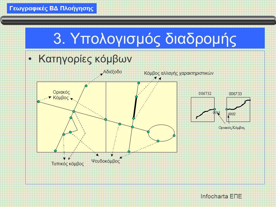 Γεωγραφικές ΒΔ Πλοήγησης Infocharta ΕΠΕ 3. Υπολογισμός διαδρομής •Κατηγορίες κόμβων