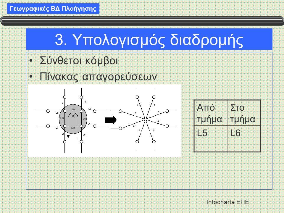 Γεωγραφικές ΒΔ Πλοήγησης Infocharta ΕΠΕ 3. Υπολογισμός διαδρομής •Σύνθετοι κόμβοι •Πίνακας απαγορεύσεων Από τμήμα Στο τμήμα L5L6