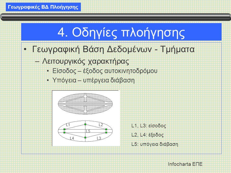 Γεωγραφικές ΒΔ Πλοήγησης Infocharta ΕΠΕ 4. Οδηγίες πλοήγησης •Γεωγραφική Βάση Δεδομένων - Τμήματα –Λειτουργικός χαρακτήρας •Είσοδος – έξοδος αυτοκινητ