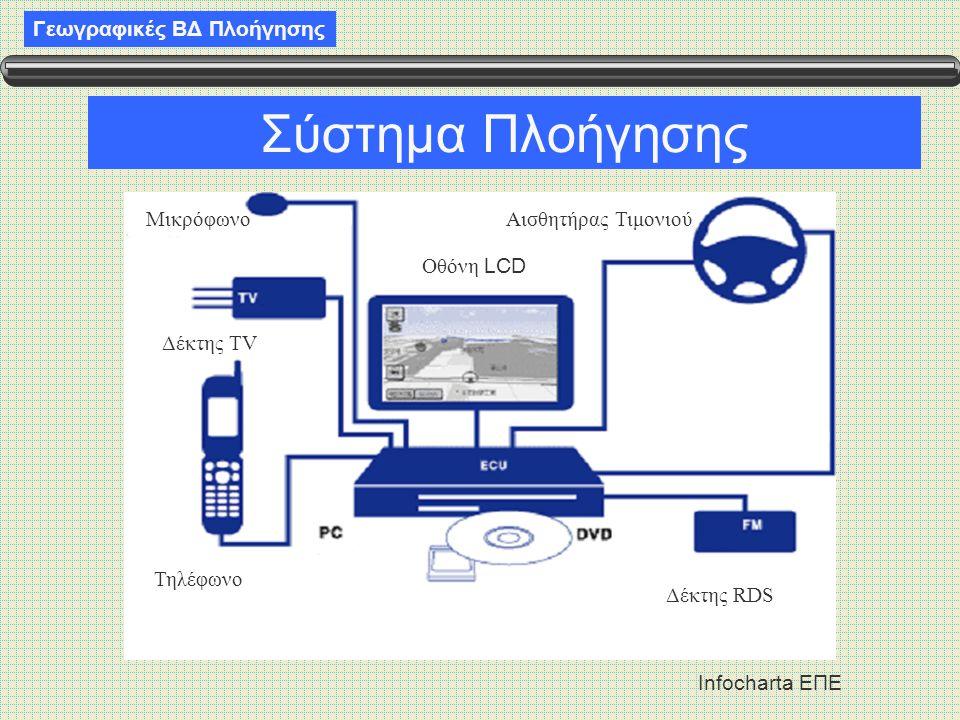 Γεωγραφικές ΒΔ Πλοήγησης Infocharta ΕΠΕ Σύστημα Πλοήγησης ΜικρόφωνοΑισθητήρας Τιμονιού Δέκτης TV Τηλέφωνο Οθόνη LCD Δέκτης RDS