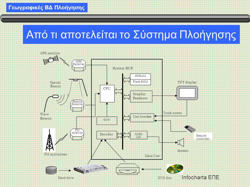 Γεωγραφικές ΒΔ Πλοήγησης Infocharta ΕΠΕ Από τι αποτελείται το Σύστημα Πλοήγησης Gyro TFT display Remote controller CPU System BUS Decoder User Interfa