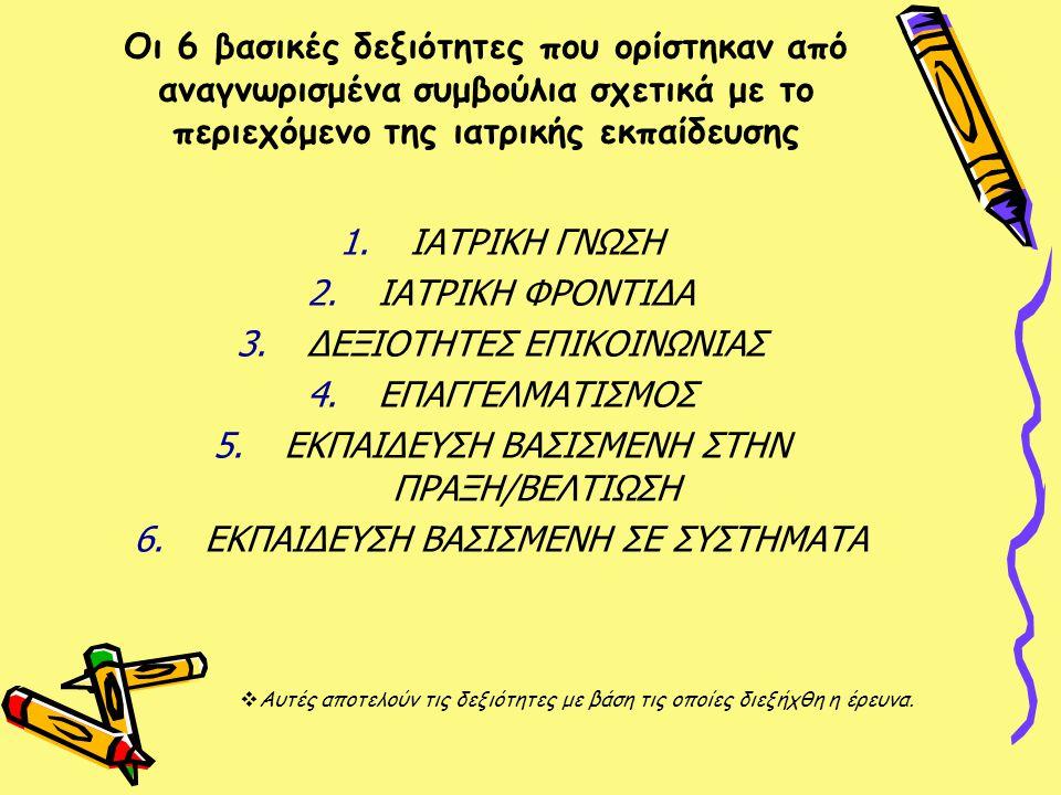 Οι 6 βασικές δεξιότητες που ορίστηκαν από αναγνωρισμένα συμβούλια σχετικά με το περιεχόμενο της ιατρικής εκπαίδευσης 1.ΙΑΤΡΙΚΗ ΓΝΩΣΗ 2.ΙΑΤΡΙΚΗ ΦΡΟΝΤΙΔΑ 3.ΔΕΞΙΟΤΗΤΕΣ ΕΠΙΚΟΙΝΩΝΙΑΣ 4.ΕΠΑΓΓΕΛΜΑΤΙΣΜΟΣ 5.ΕΚΠΑΙΔΕΥΣΗ ΒΑΣΙΣΜΕΝΗ ΣΤΗΝ ΠΡΑΞΗ/ΒΕΛΤΙΩΣΗ 6.ΕΚΠΑΙΔΕΥΣΗ ΒΑΣΙΣΜΕΝΗ ΣΕ ΣΥΣΤΗΜΑΤΑ  Αυτές αποτελούν τις δεξιότητες με βάση τις οποίες διεξήχθη η έρευνα.
