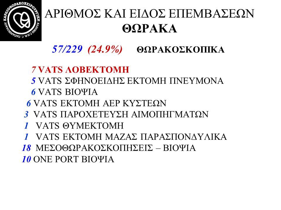 57/229 (24.9%) ΘΩΡΑΚΟΣΚΟΠΙΚΑ 7 VATS ΛΟΒΕΚΤΟΜΗ 5 VATS ΣΦΗΝΟΕΙΔΗΣ ΕΚΤΟΜΗ ΠΝΕΥΜΟΝΑ 6 VATS ΒΙΟΨΙΑ 6 VATS ΕΚΤΟΜΗ AEP ΚΥΣΤΕΩΝ 3 VATS ΠΑΡΟΧΕΤΕΥΣΗ ΑΙΜΟΠΗΓΜΑΤΩ