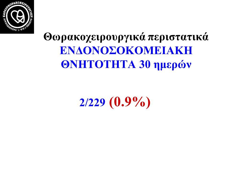 Θωρακοχειρουργικά περιστατικά ΕΝΔΟΝΟΣΟΚΟΜΕΙΑΚΗ ΘΝΗΤΟΤΗΤΑ 30 ημερών 2/229 (0.9%)