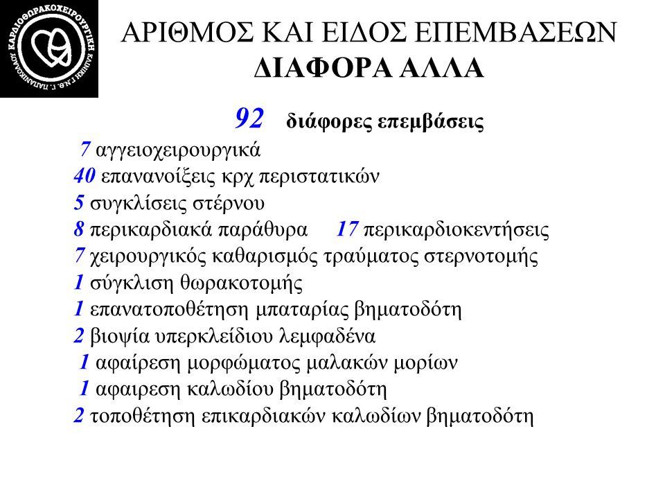 92 διάφορες επεμβάσεις 7 αγγειοχειρουργικά 40 επανανοίξεις κρχ περιστατικών 5 συγκλίσεις στέρνου 8 περικαρδιακά παράθυρα 17 περικαρδιοκεντήσεις 7 χειρ
