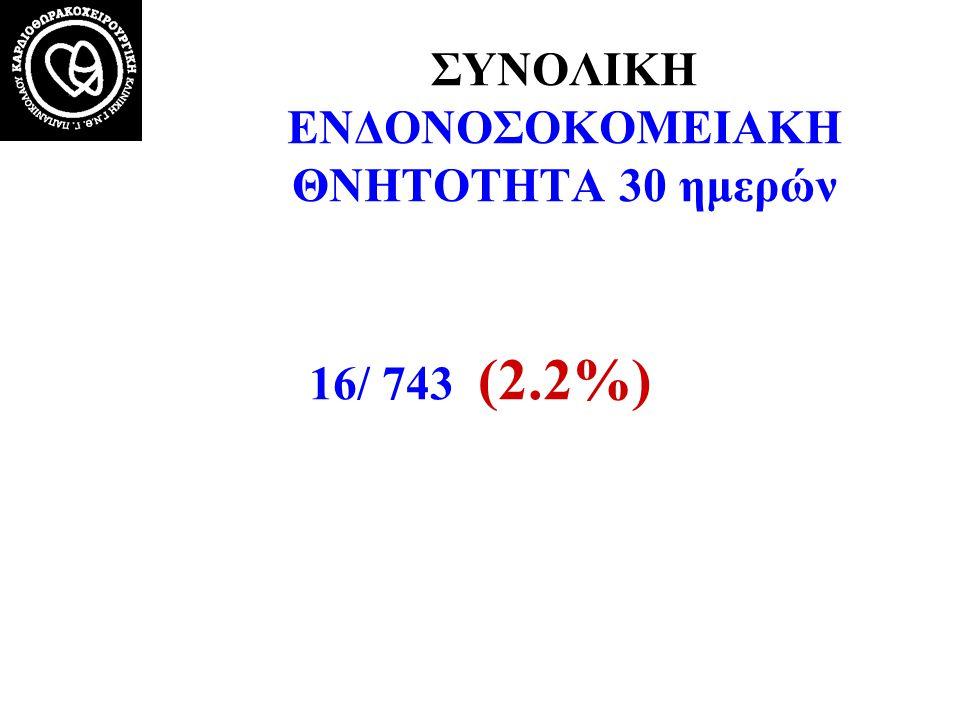 ΣΥΝΟΛΙΚΗ ΕΝΔΟΝΟΣΟΚΟΜΕΙΑΚΗ ΘΝΗΤΟΤΗΤΑ 30 ημερών 16/ 743 (2.2%)
