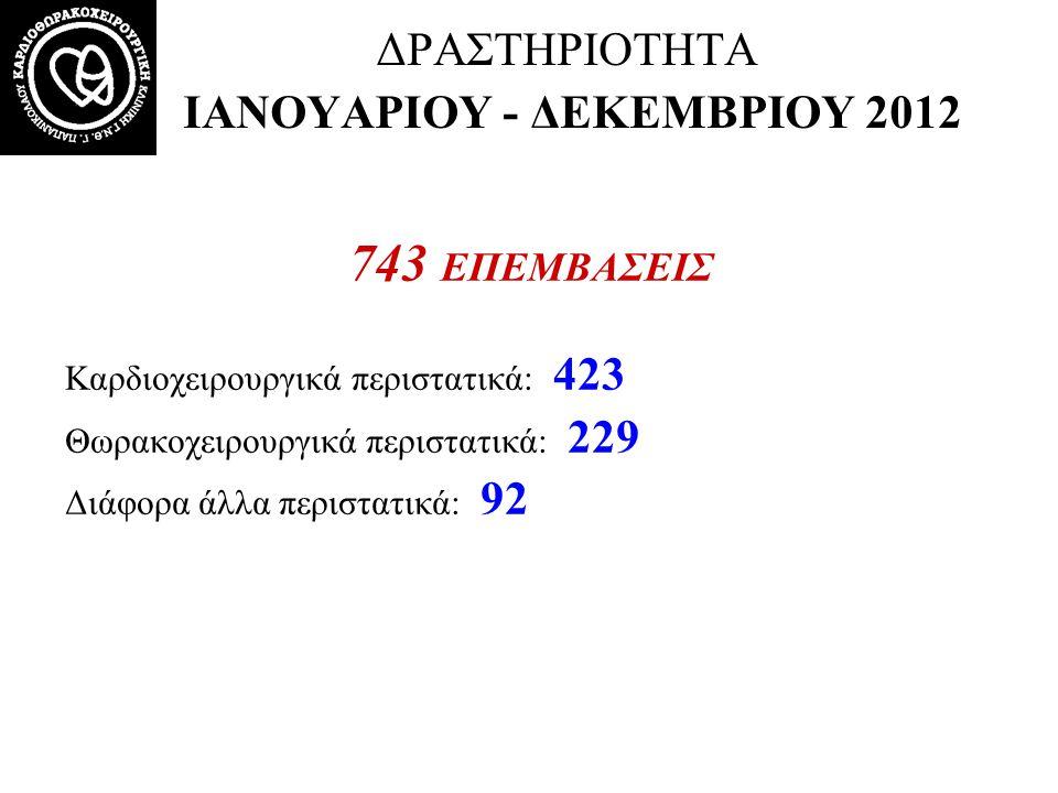 ΔΡΑΣΤΗΡΙΟΤΗΤΑ ΙΑΝΟΥΑΡΙΟΥ - ΔΕΚΕΜΒΡΙΟΥ 2012 743 ΕΠΕΜΒΑΣΕΙΣ Καρδιοχειρουργικά περιστατικά: 423 Θωρακοχειρουργικά περιστατικά: 229 Διάφορα άλλα περιστατι